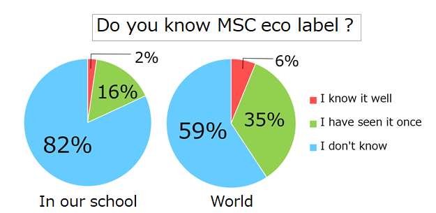 The results of our survey (Do you know MSC eco label?)