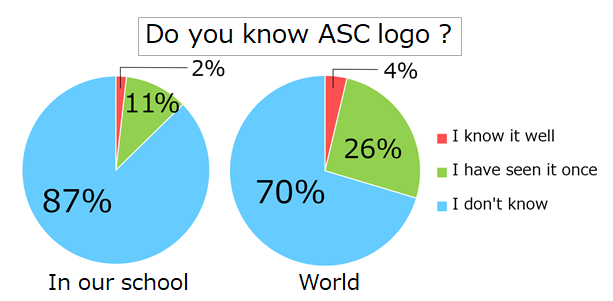 The results of our survey (Do you know ASC logo?)